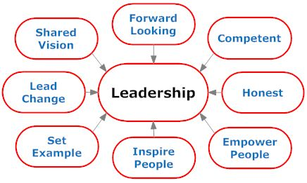 leadership is not a skill we all want to embrace noble  leadership is not a skill we all want to embrace noble development consultancy